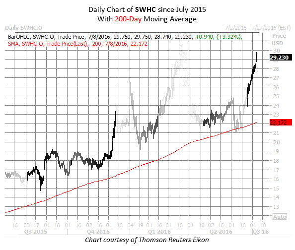SWHC chart July 8