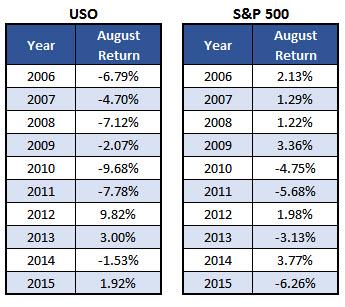 USO vs SPX July 29