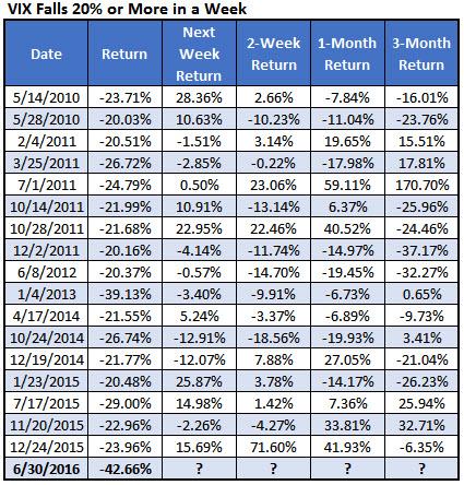 vix drops by year july 5