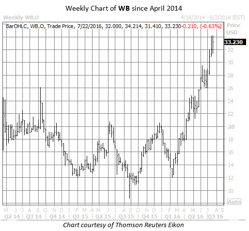 Weekly WB Chart July 20