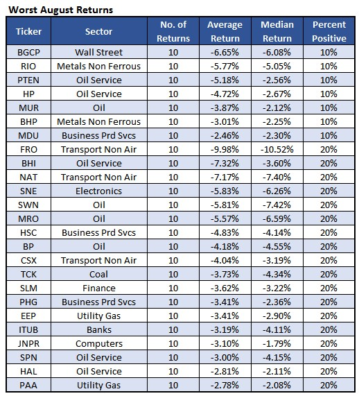Worst August Stocks July 29