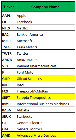 most active weekly options july 29