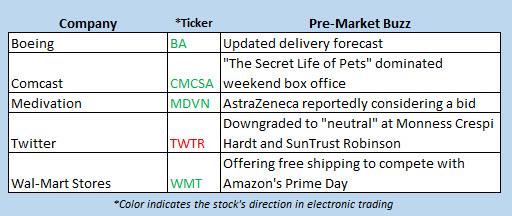 Buzz stocks July 11 2016