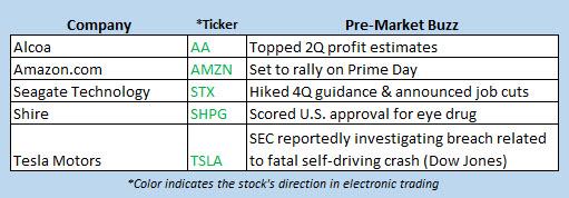 Buzz stocks July 12 2016