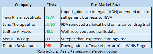 Buzz Stocks July 13