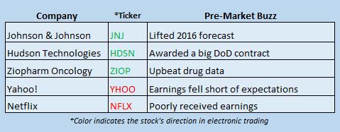 Buzz Stocks July 19