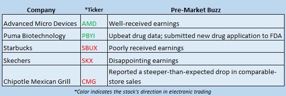 Buzz Stocks July 22