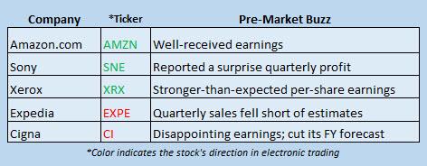 Buzz Stocks July 29