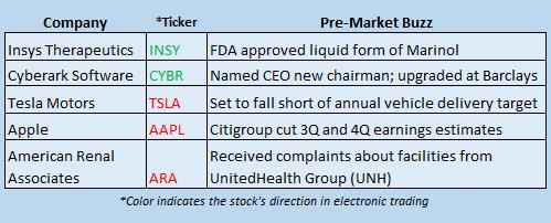 Buzz Stocks July 5