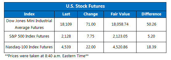 Dow futures July 11