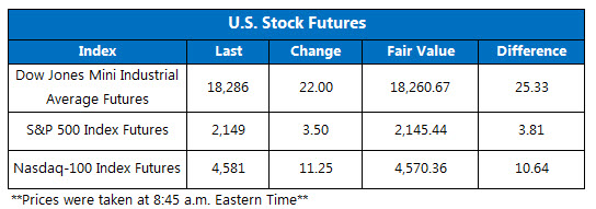 Dow futures July 13