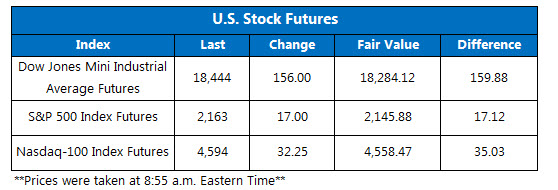 Dow futures July 14