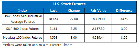 Dow futures July 15