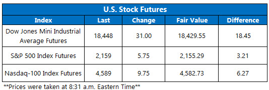 Dow Futures July 18
