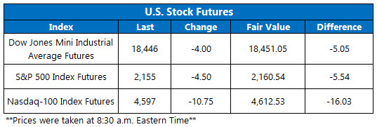 dow futures july 19