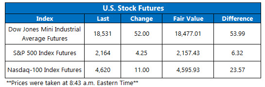 dow futures july 20