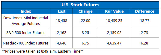 dow futures july 22