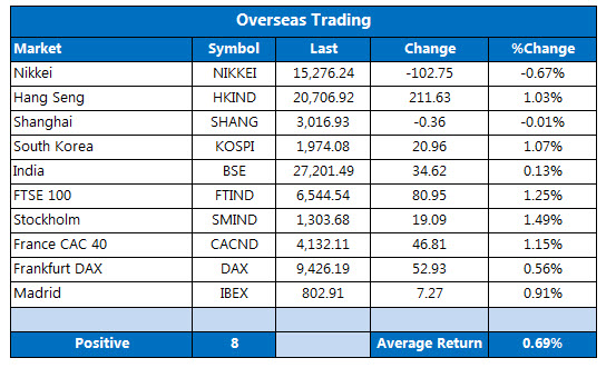 Overseas stocks July 7