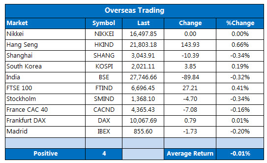 Overseas Trading 2 July 18
