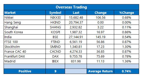 Overseas Trading July 1