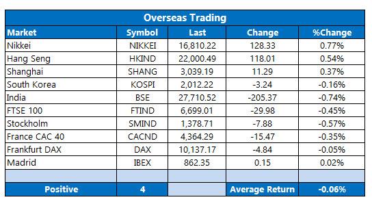 Overseas Trading July 21