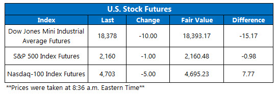 U.S. stock futures July 28