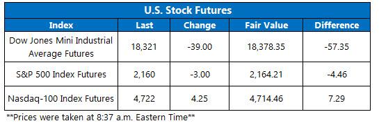 U.S. stock futures July 29