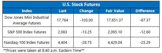U.S. Stock Futures July 5