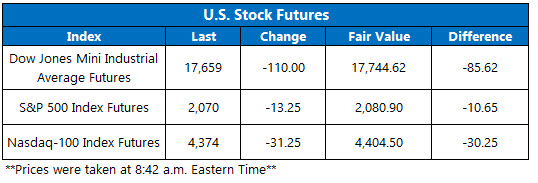 U.S. Stock futures July 6