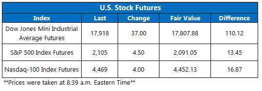 U.S. Stock futures July 8