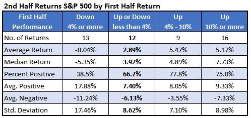 Chart 1 2 half returns by first half