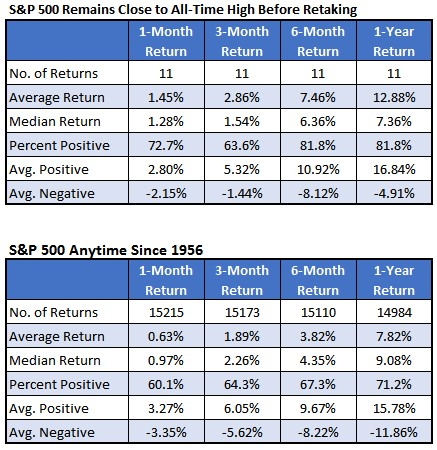 Chart 2 SPX Close to All Time High
