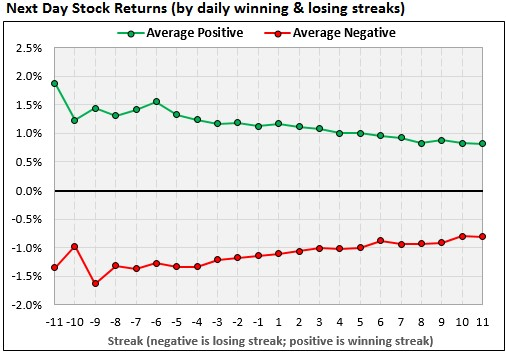 Next day stock returns chart 3