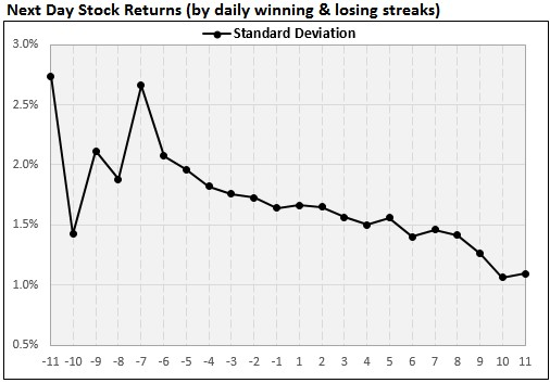 Next day stock returns chart 4