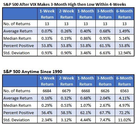 SPX After Vix Chart 3