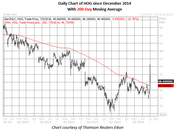 HOG daily chart
