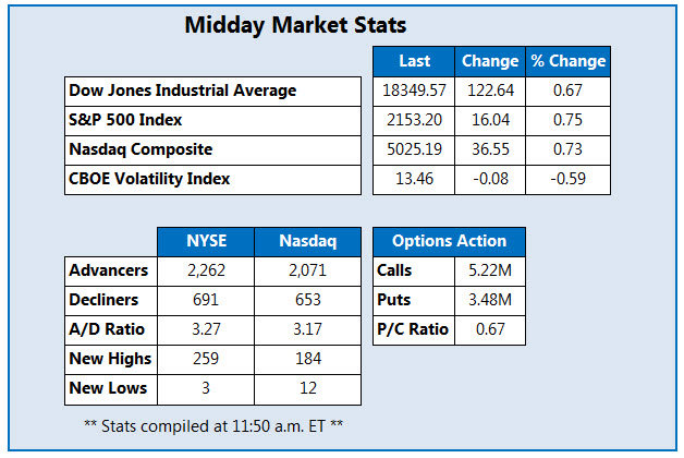 Midday market chart 071216