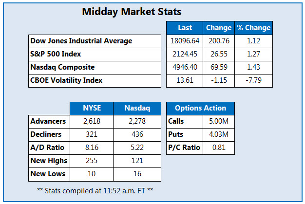 Midday Market Stats 070816