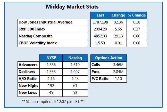 Midday Market Stats for July 6