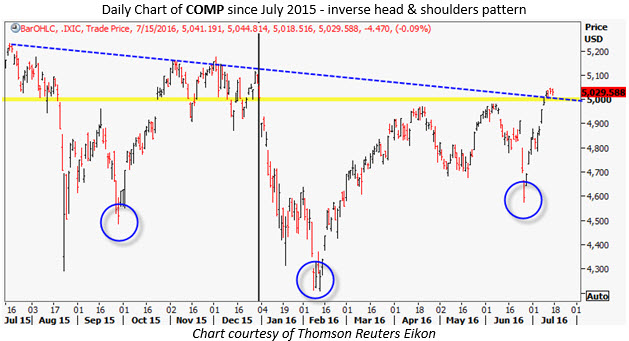 comp head and shoulders july 15