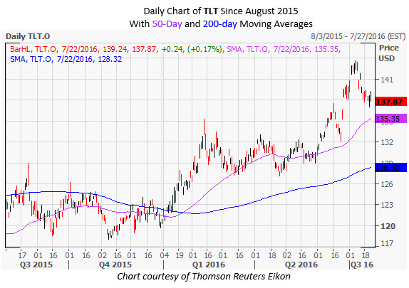 TLT Daily Chart July 22