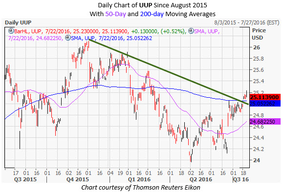 UUP Daily Chart July 22