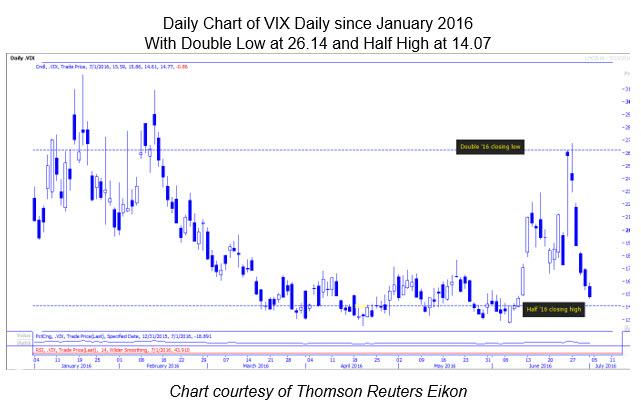 VIX Daily chart July 1