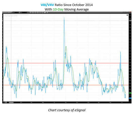 VIX VXV ratio July 22