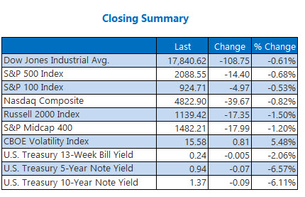 Closing Indexes Summary July 5