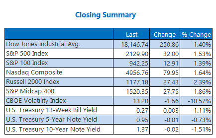 Closing Indexes Summary July 8