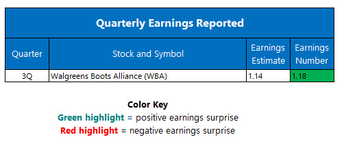Corporate Earnings July 6