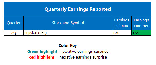 Corporate Earnings July 7