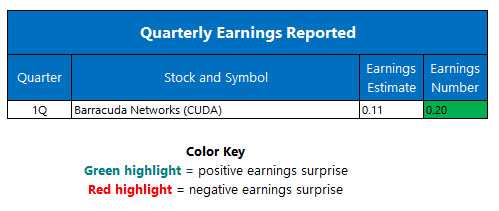 Corporate Earnings July 8