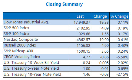 Indexes closing summary July 1
